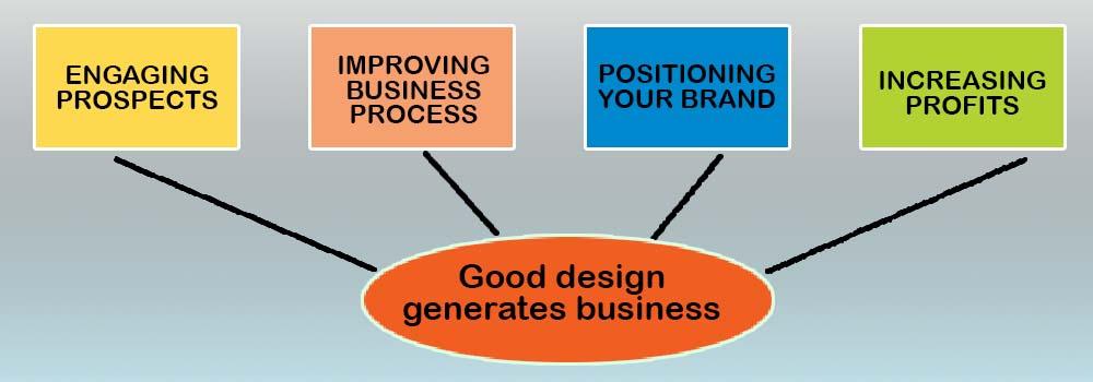 Good design generates business