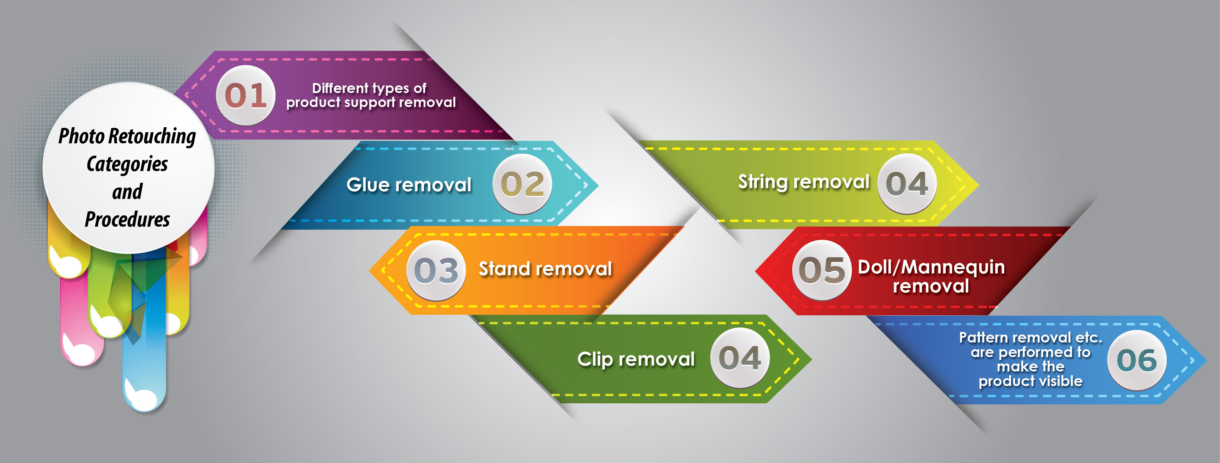Photo Retouching Categories and Procedures