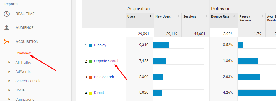 Analytics Tool Organic Search Check